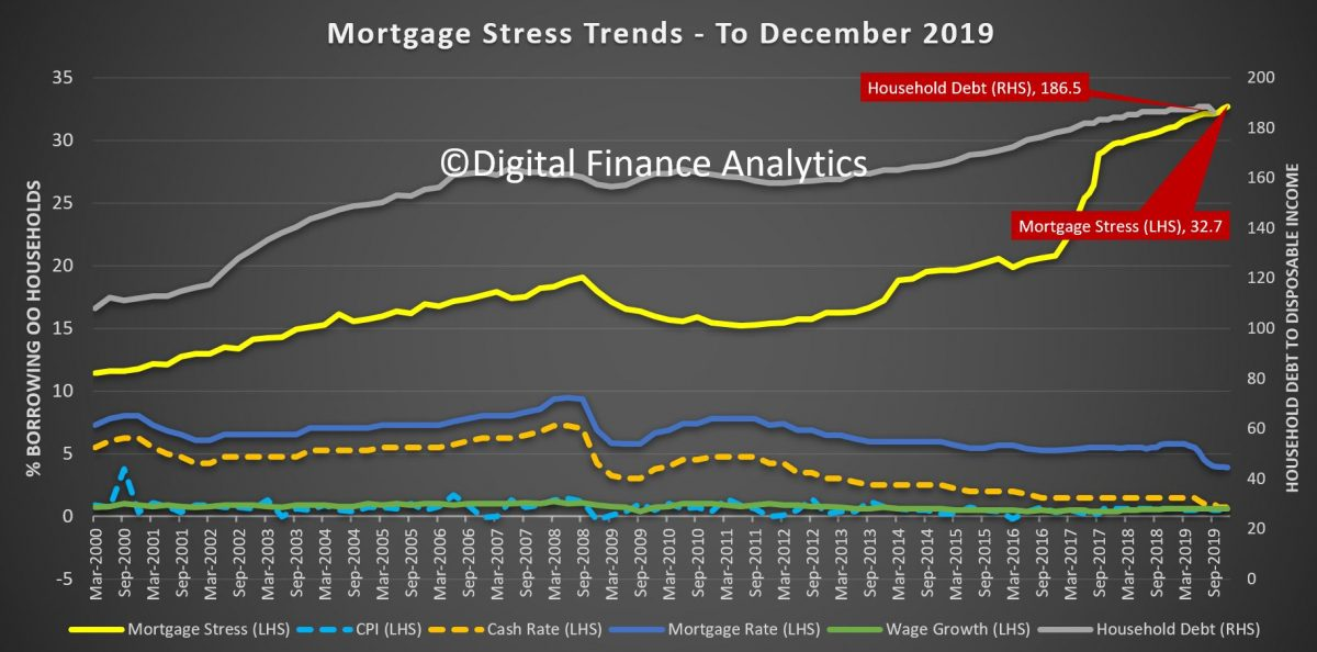 1 1 Million Households Under Mortgage Stress Dfa