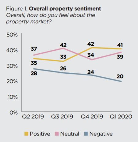 Property sentiment