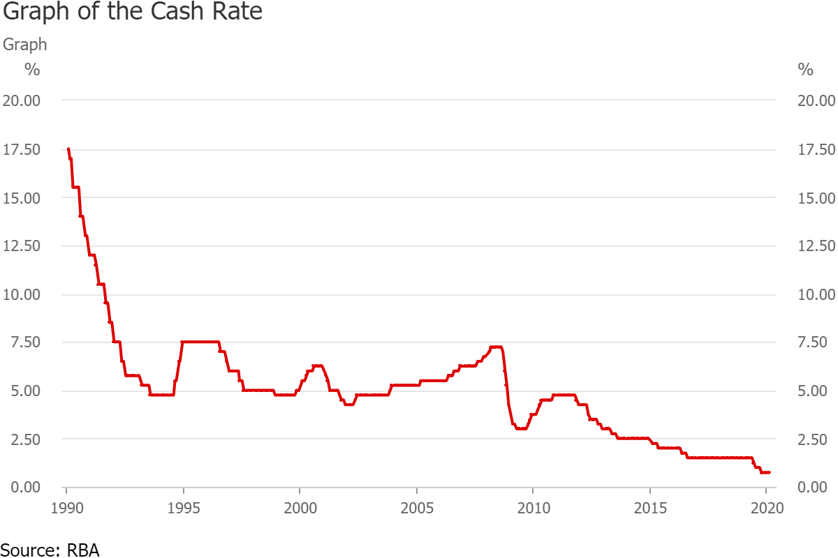 RBA-cash-rate-changes (1)