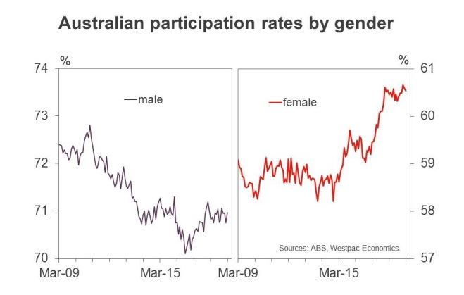 Australia workplace participation by gender