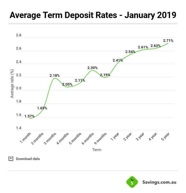average term deposit rates