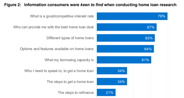 best home loan fig 2