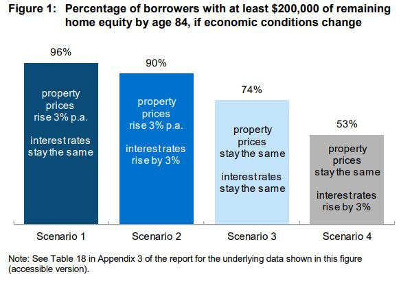 borrowers with 200k equity