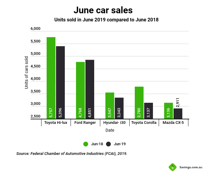 car-sales-for-june-2019