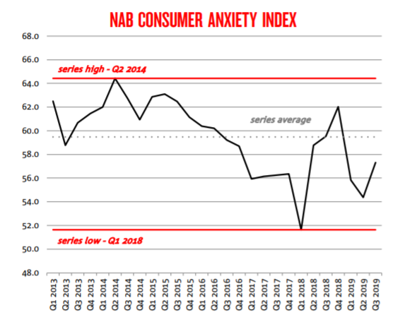 consumer anxierty index