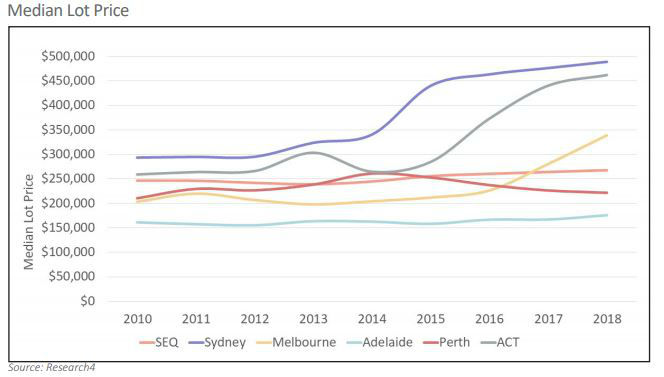 median price of land australia
