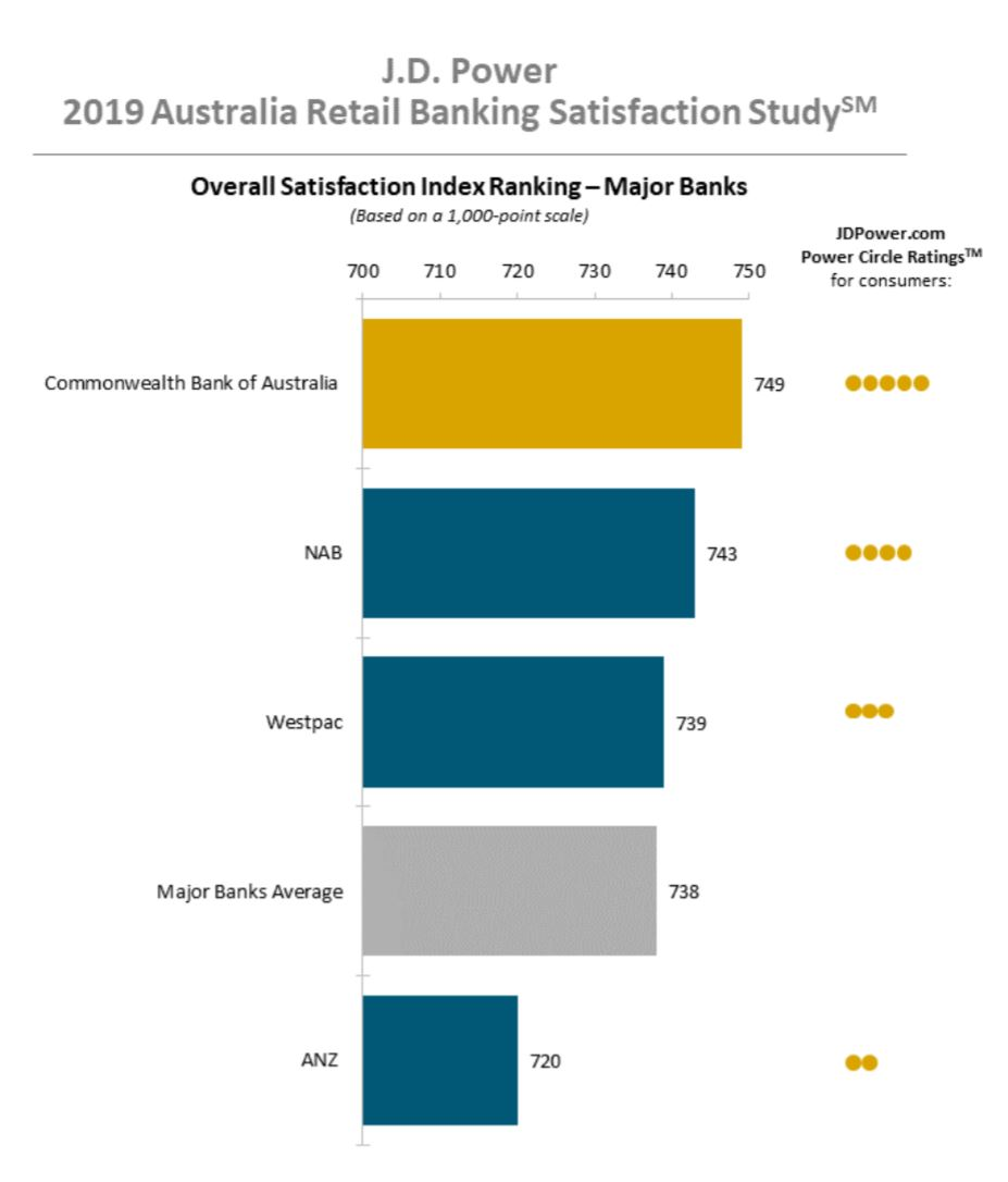 major bank satisfaction