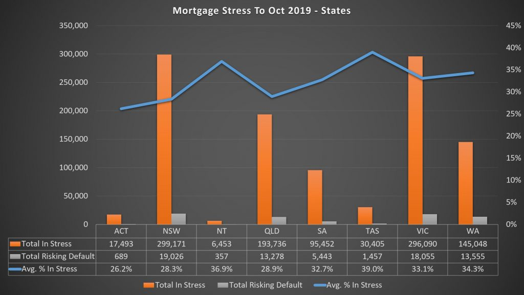 mortgage stress states