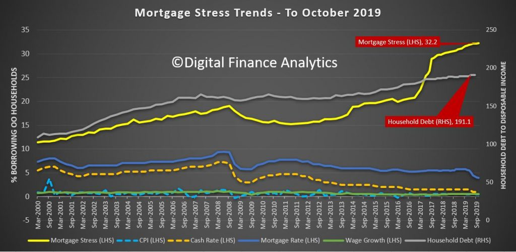 mortgage stress trends