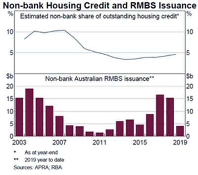 nonbank housing credit
