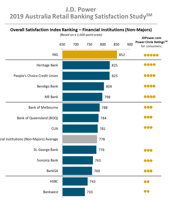 retail bank satisfaction