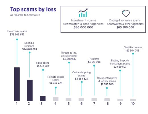scam-types-by-losses