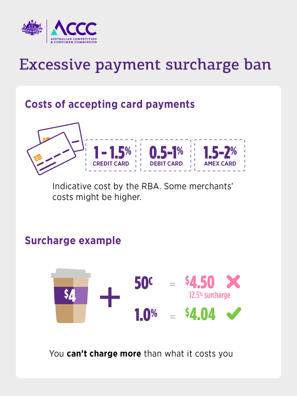 surcharge ban