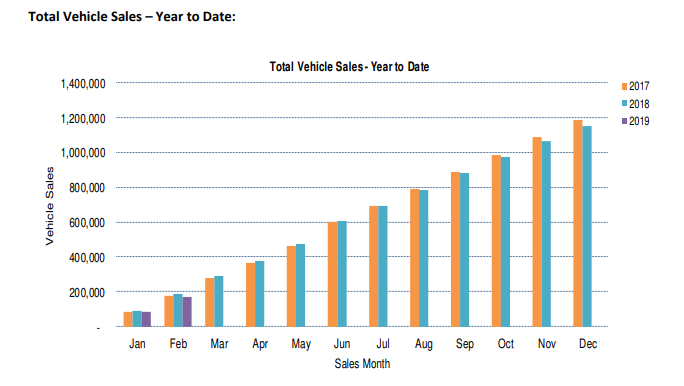 total vehicle sales