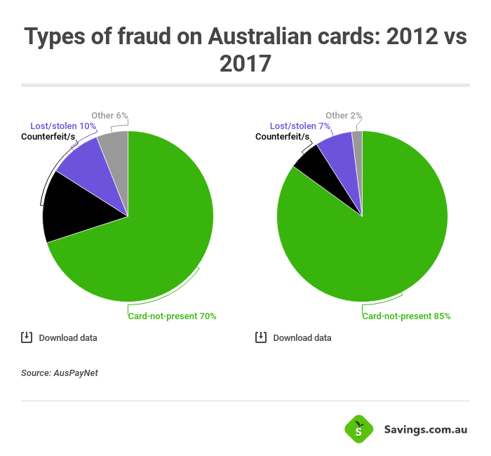 5 Most Common Types Of Credit Card Frauds Explained Savings Com Au