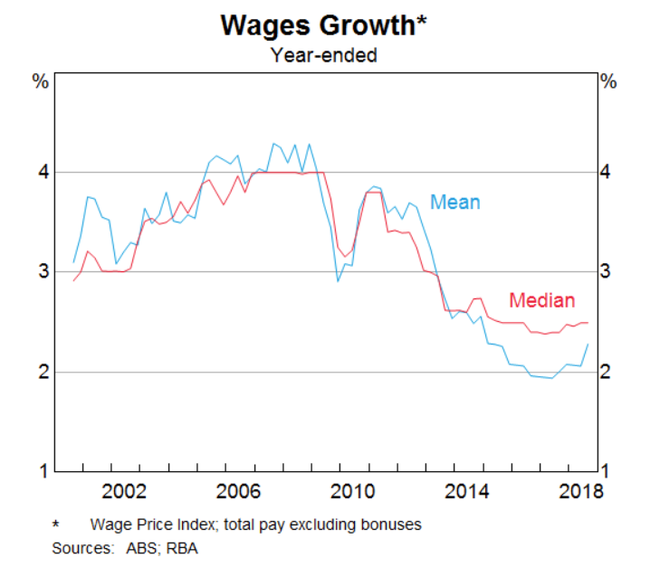 wages growth yearend