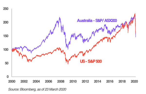 stock market index asx